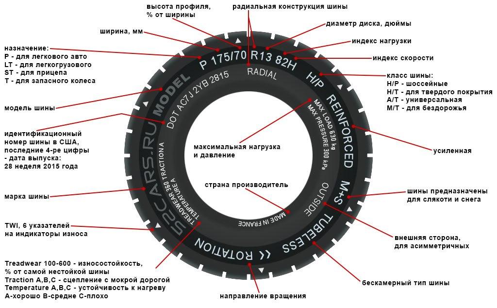 Расшифровка параметров размеров резины Лада Ларгус